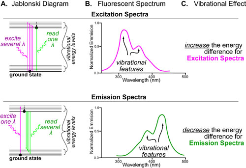 09 Emission-Excitation Spectra