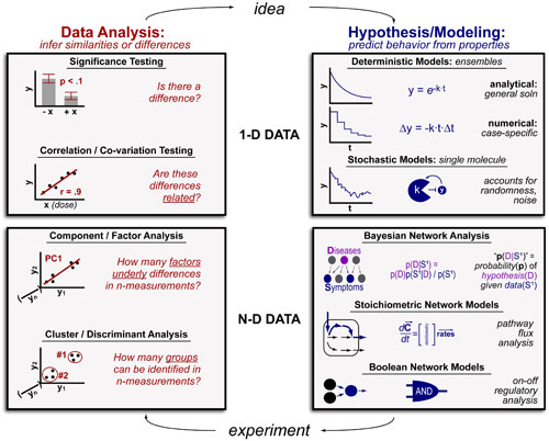 Data Inference vs Predictive Models